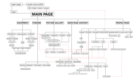 Website Sitemap Navigation Structure Pages
